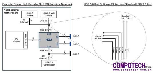 2示例: 笔记本电脑主板的共享链路端口(来源:赛普拉斯)