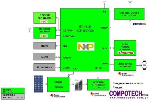 大联大世平集团推出基于nxp产品的共享单车智能锁解决